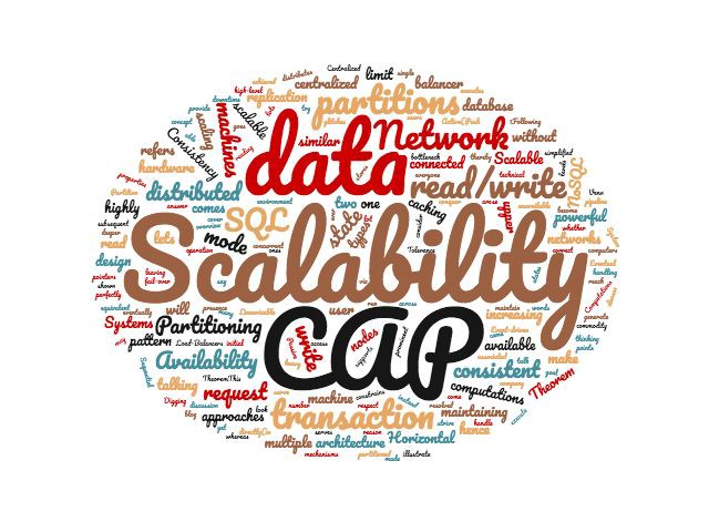 scalability word map