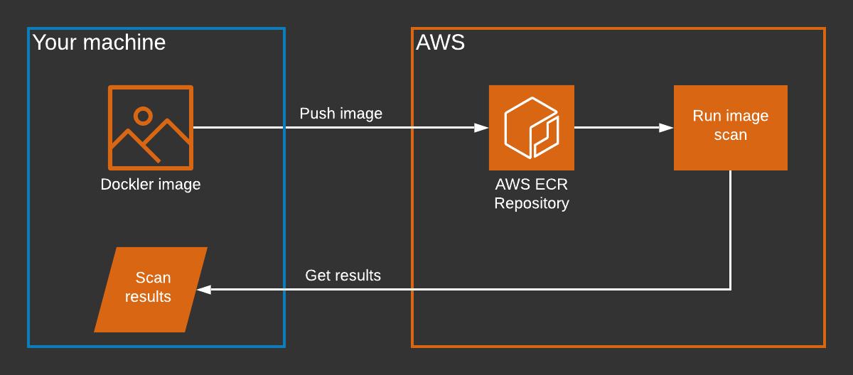 AWS CLI workflow