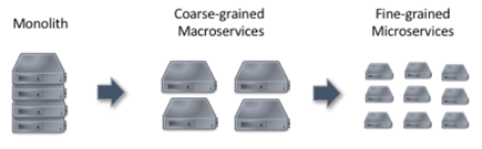Monolithic to microservices