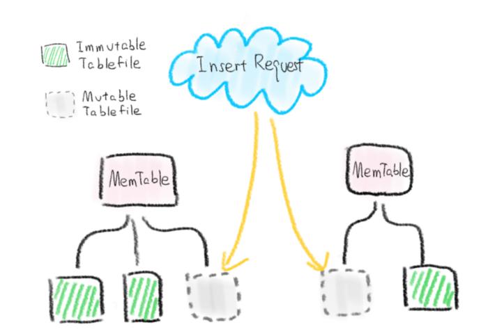 insert request graphi
