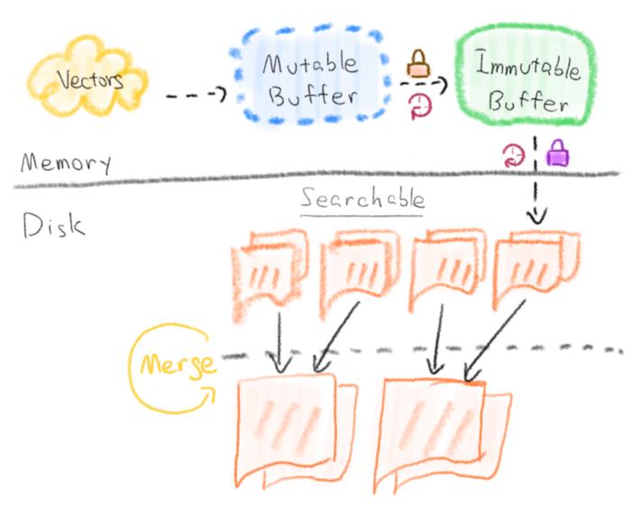 vectors and mutable vs immutable vectors