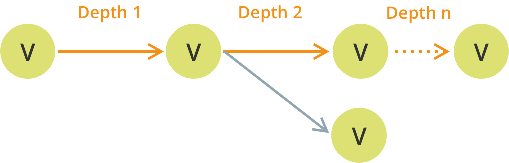 vertices can have multiple edges and form multiple paths