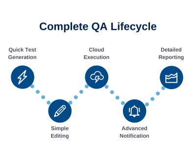 qa lifecycle
