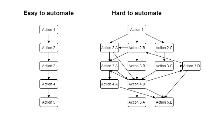easy vs hard to automate diagram