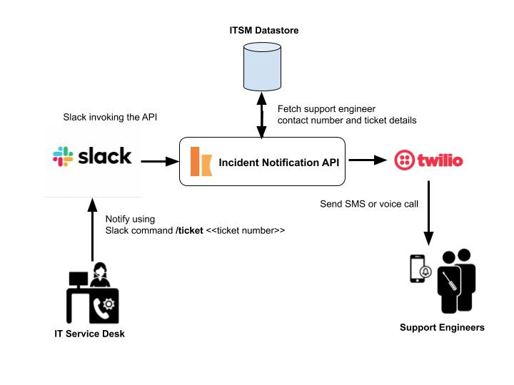 High-level use case flow