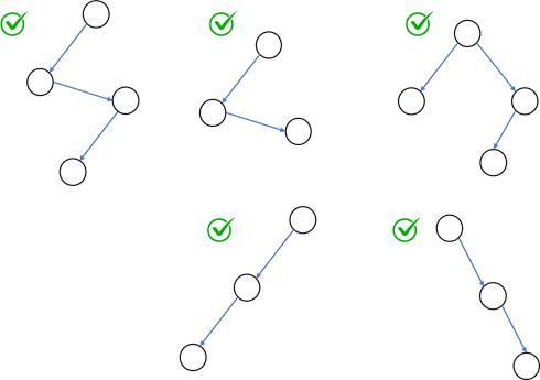 Degenerate binary tree