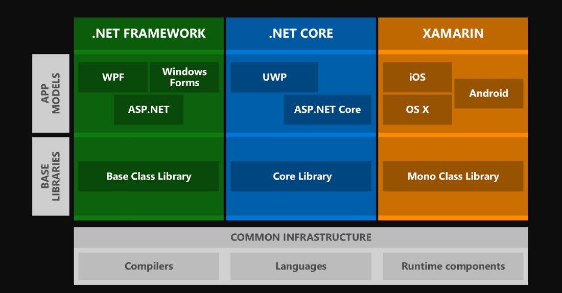 .NET ecosystem