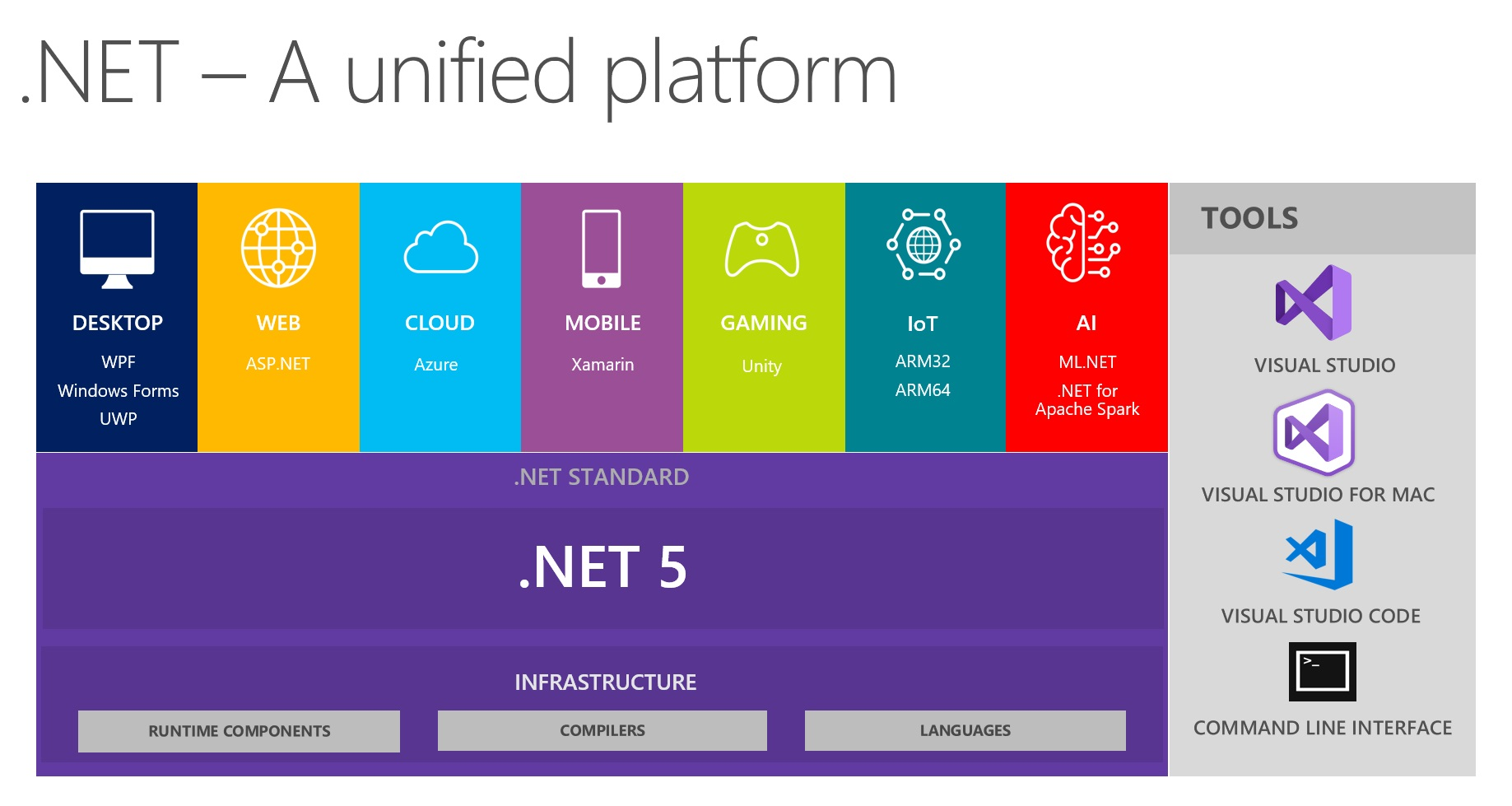 .NET a unified platform