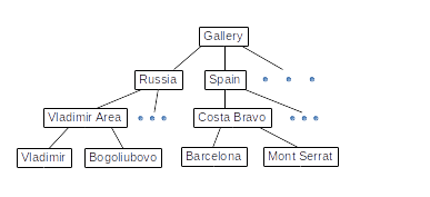 Tree folder structure