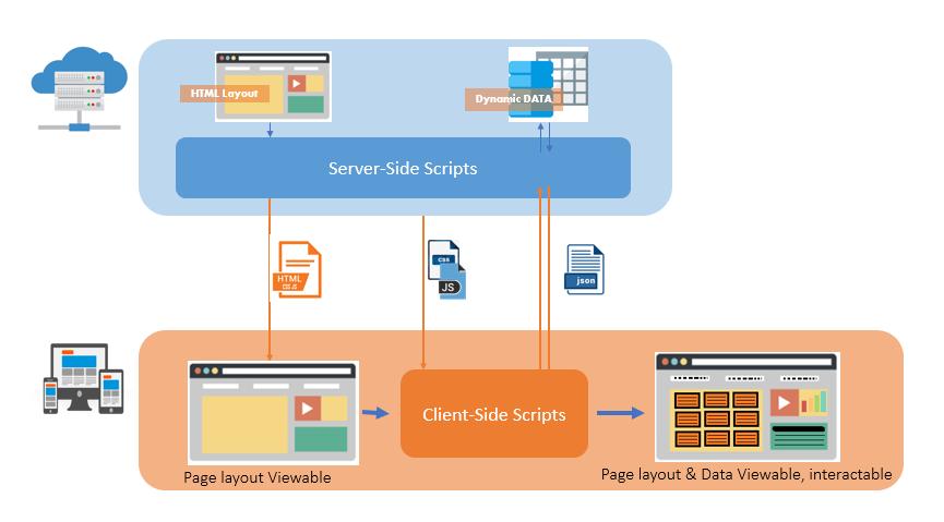Server-side vs client-side scripts