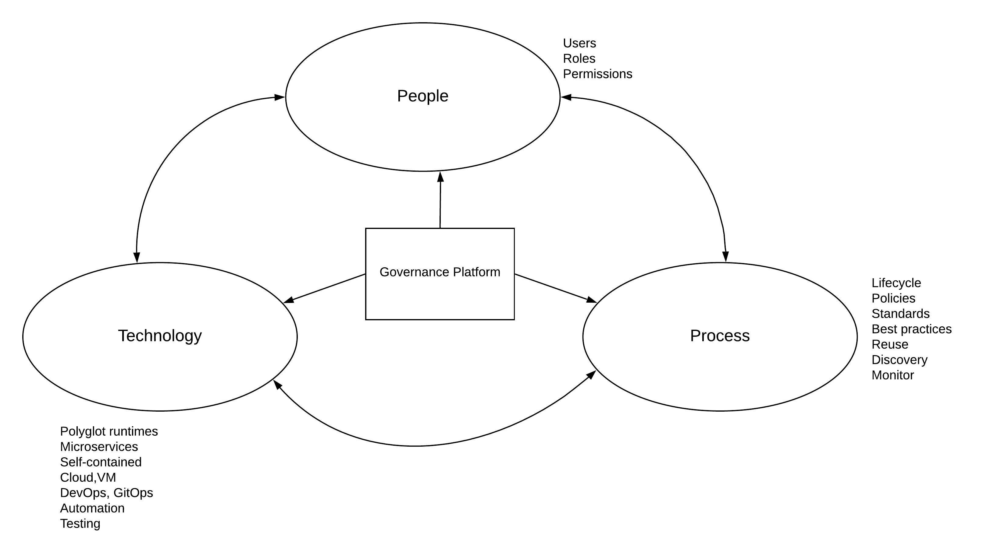 Figure: IT governance in a nutshell