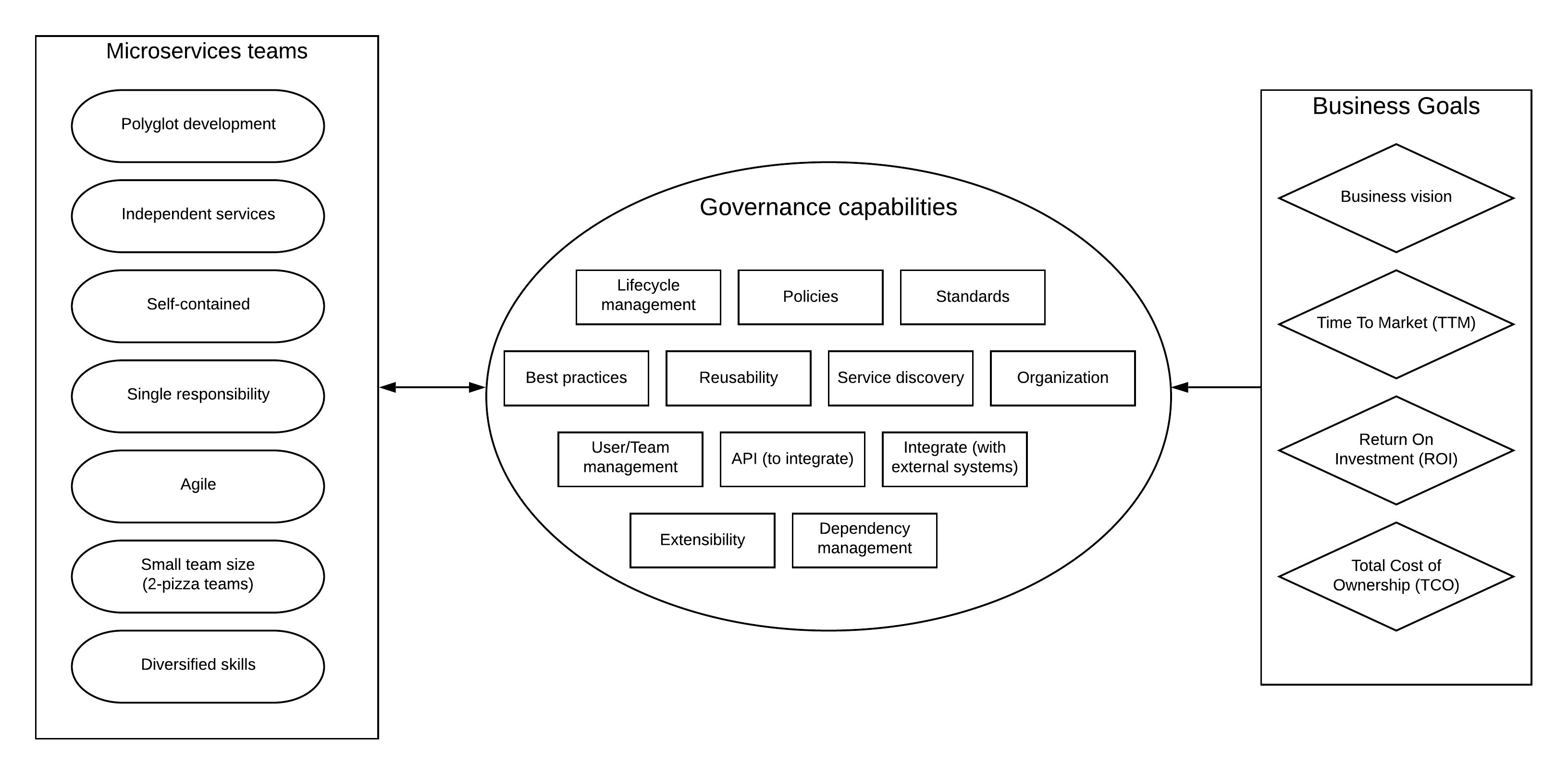 Figure: microservices, governance, and business goals