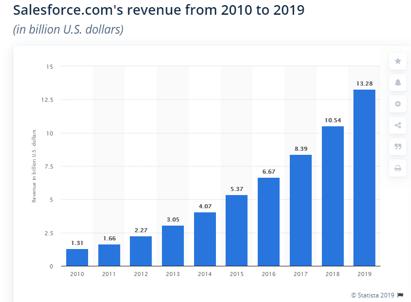 Statista- Revenue from 2010-2019
