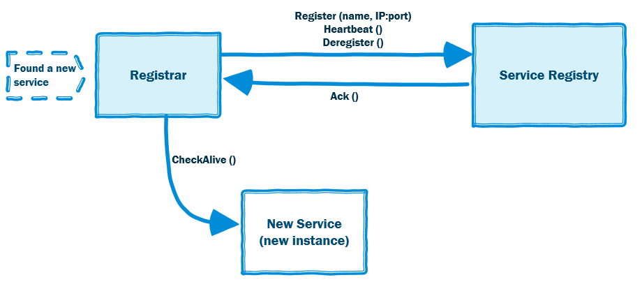third-party- registration pattern
