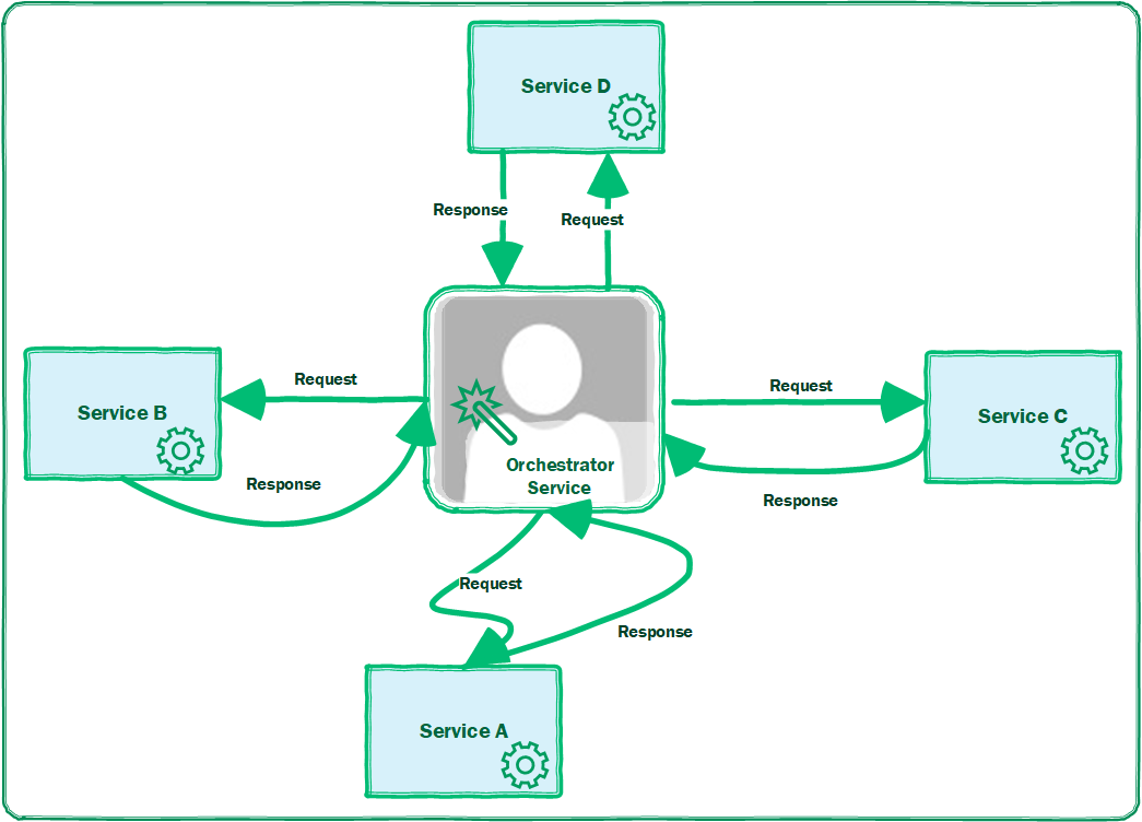 orchestration of workflow