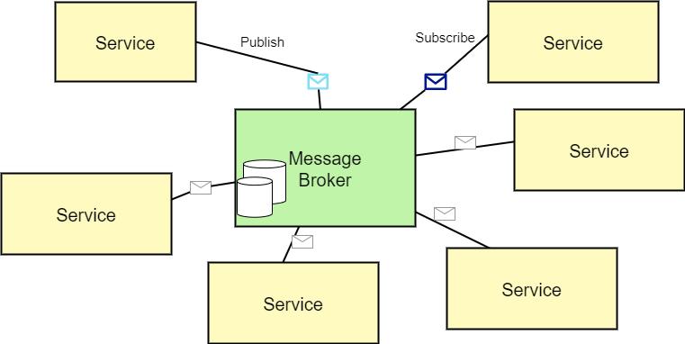 Asynchronous communication via message broker