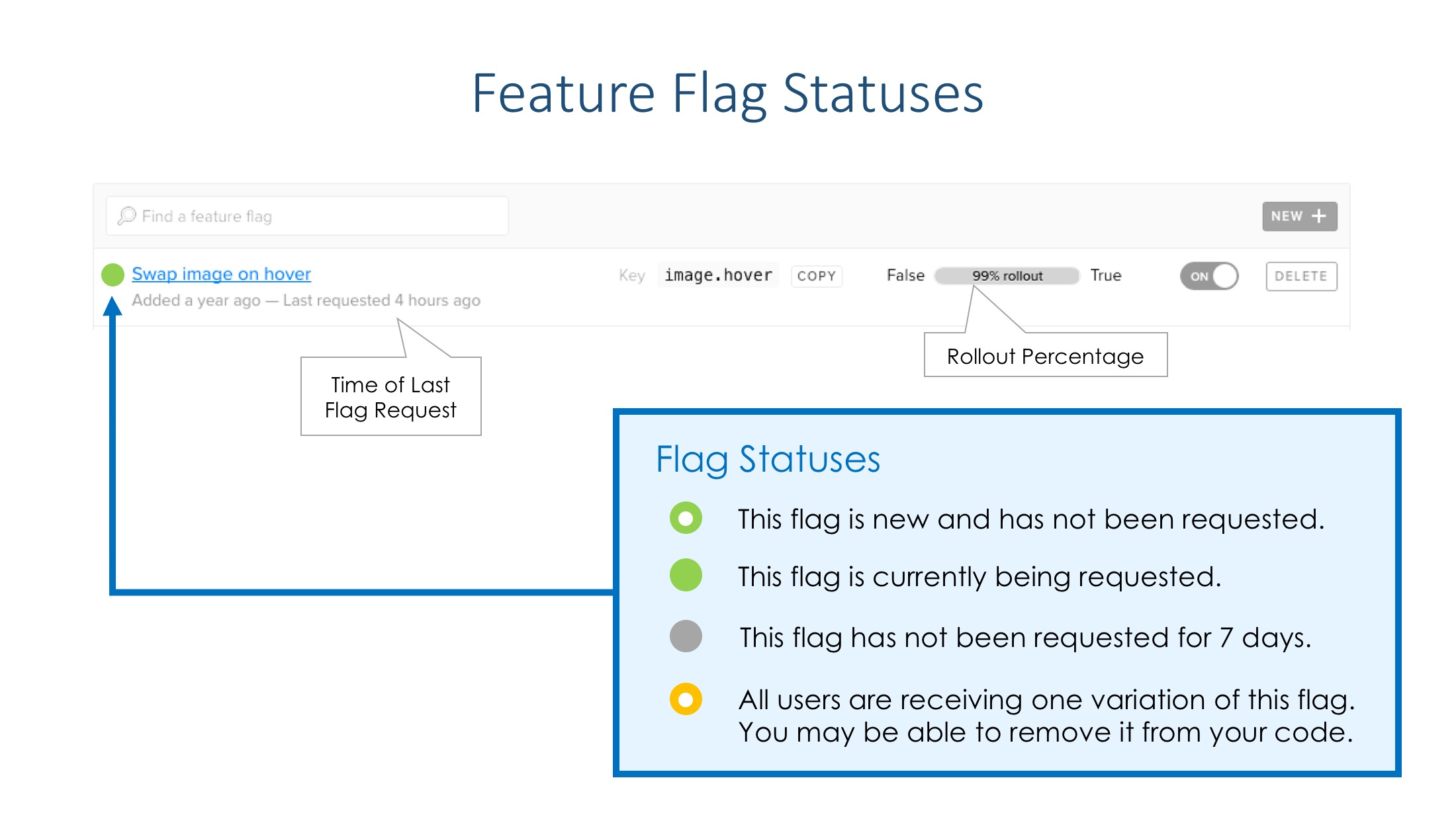 Feature Flag Statuses | Management | LaunchDarkly