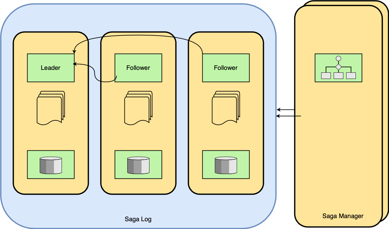 Figure 07 Saga Log implemented as a Distributed Log