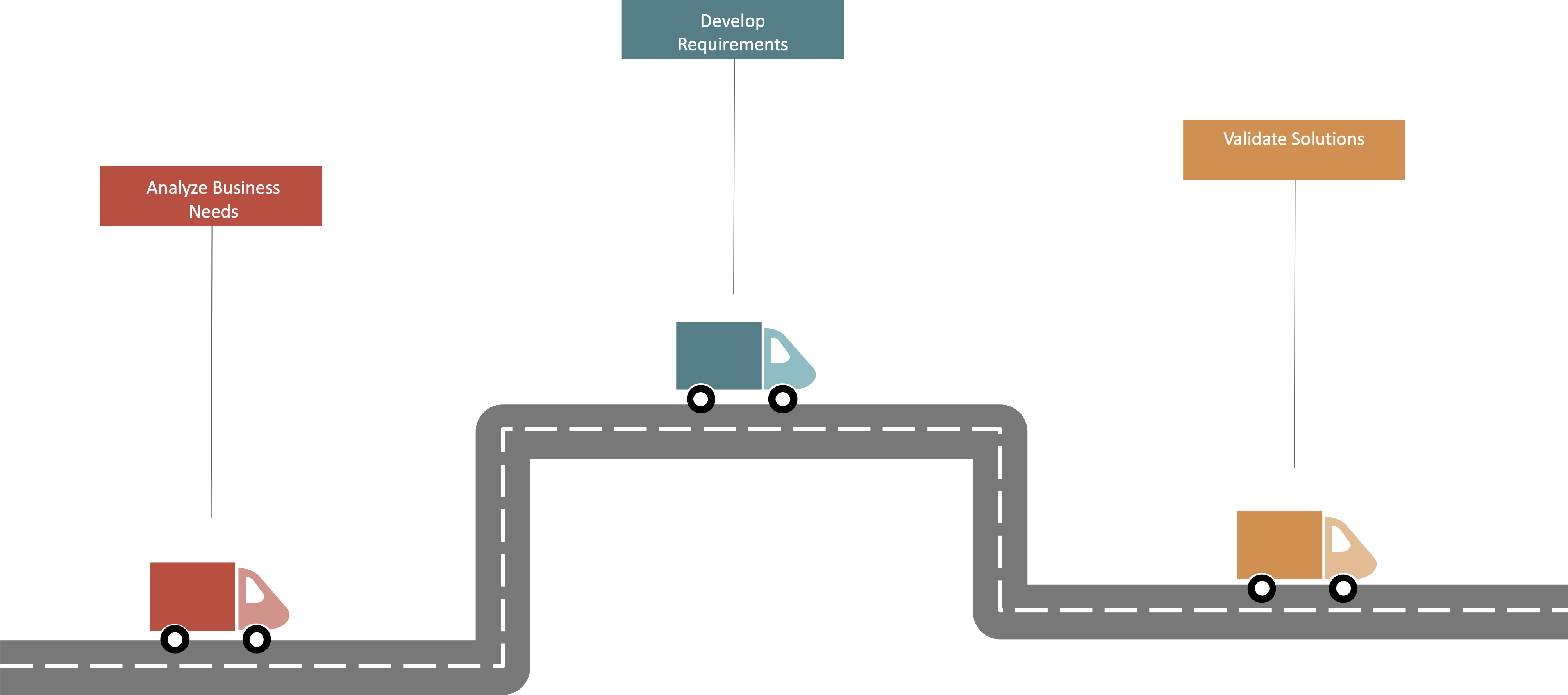 trucks symbolizing analyzing business needs, developing requirements, and validating solutions
