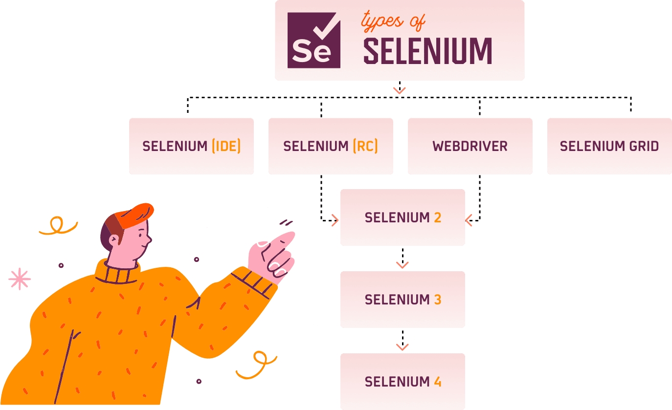 types of selenium