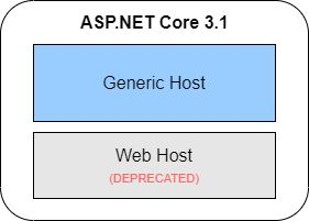 web host is deprecated