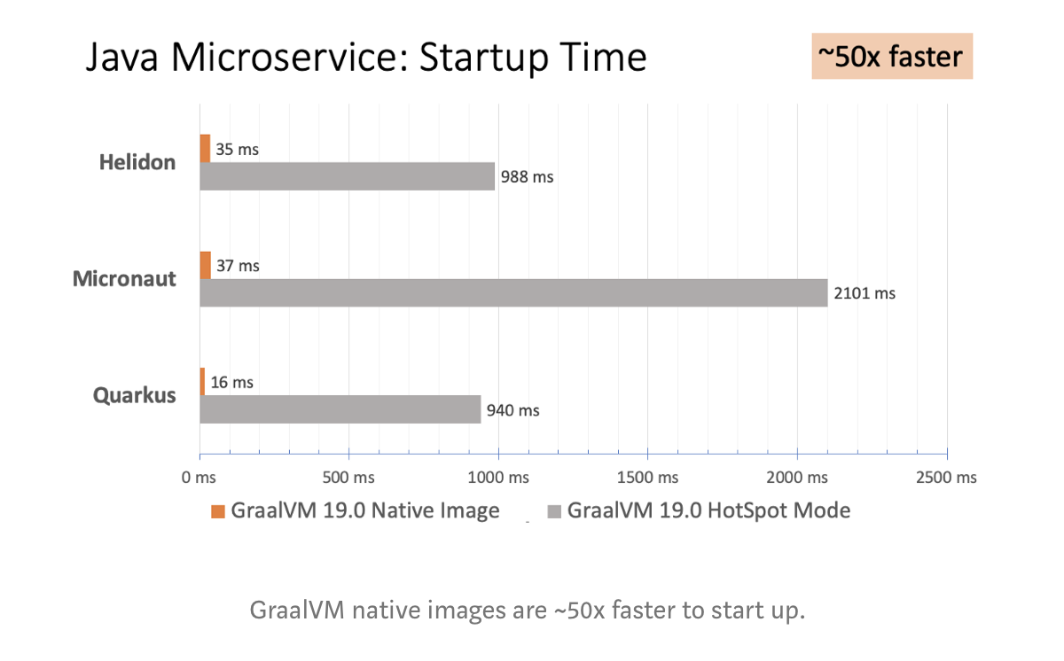 Java Microservices startup time