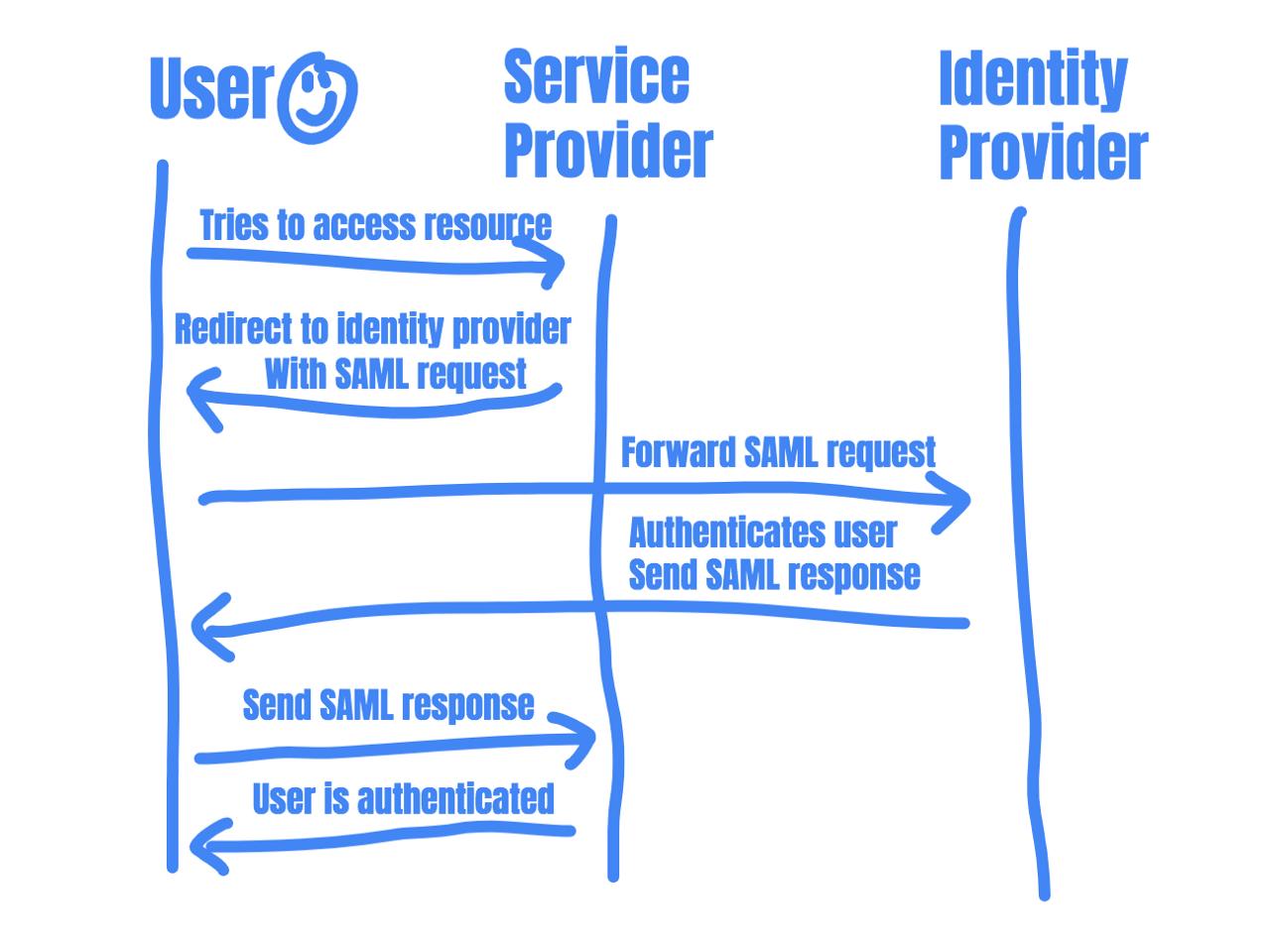 SAML process