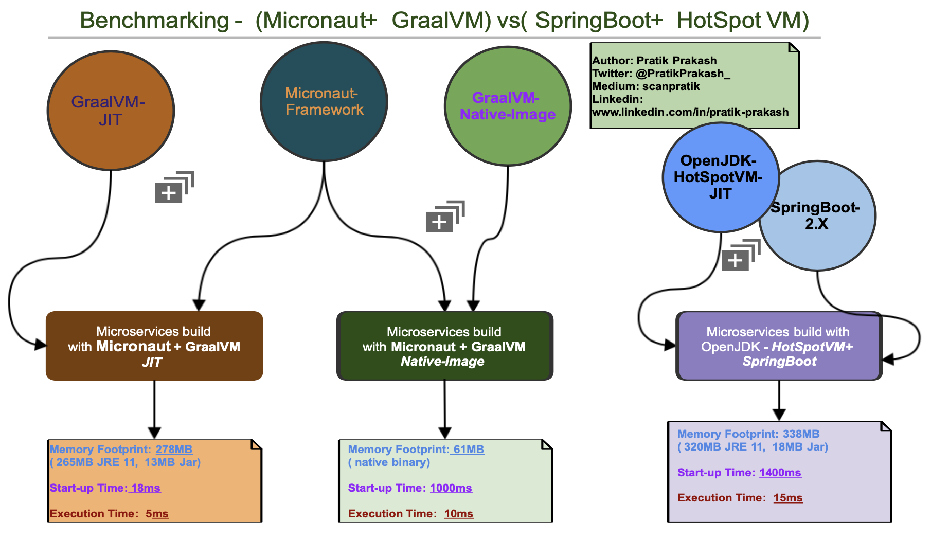Benchmarking Micronaut