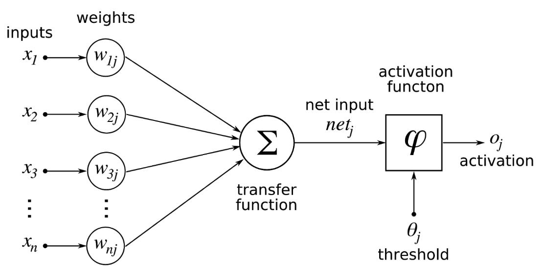 AI neuron