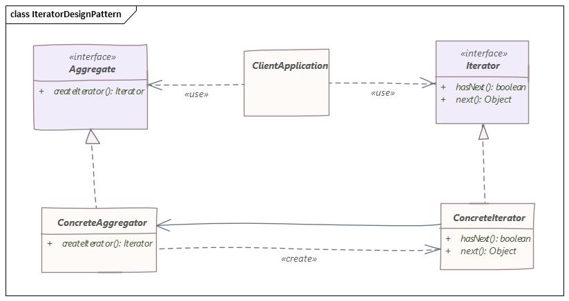 iterator design pattern