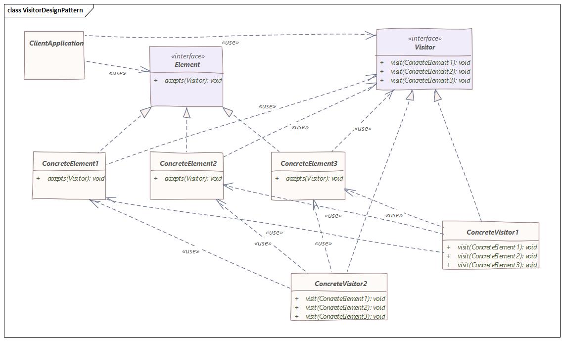 visitor design pattern UML diagram