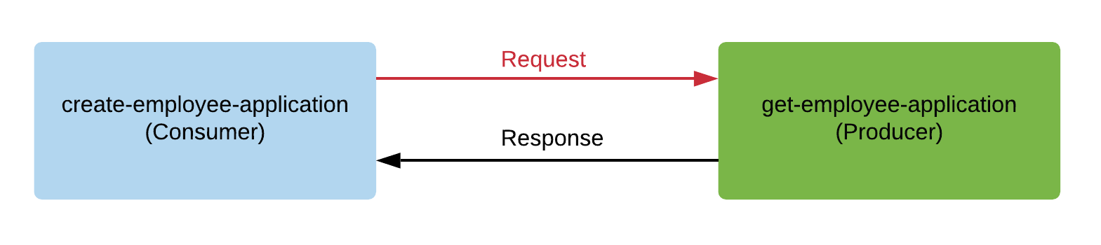 request and response