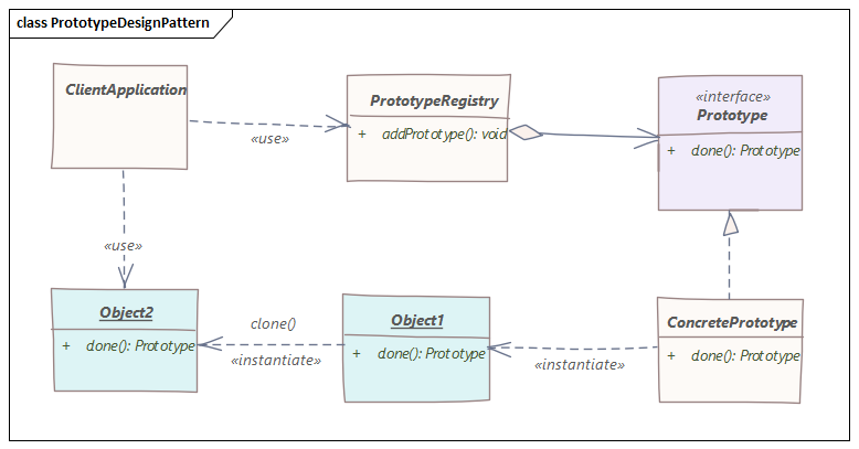 Prototype Registry Implementation