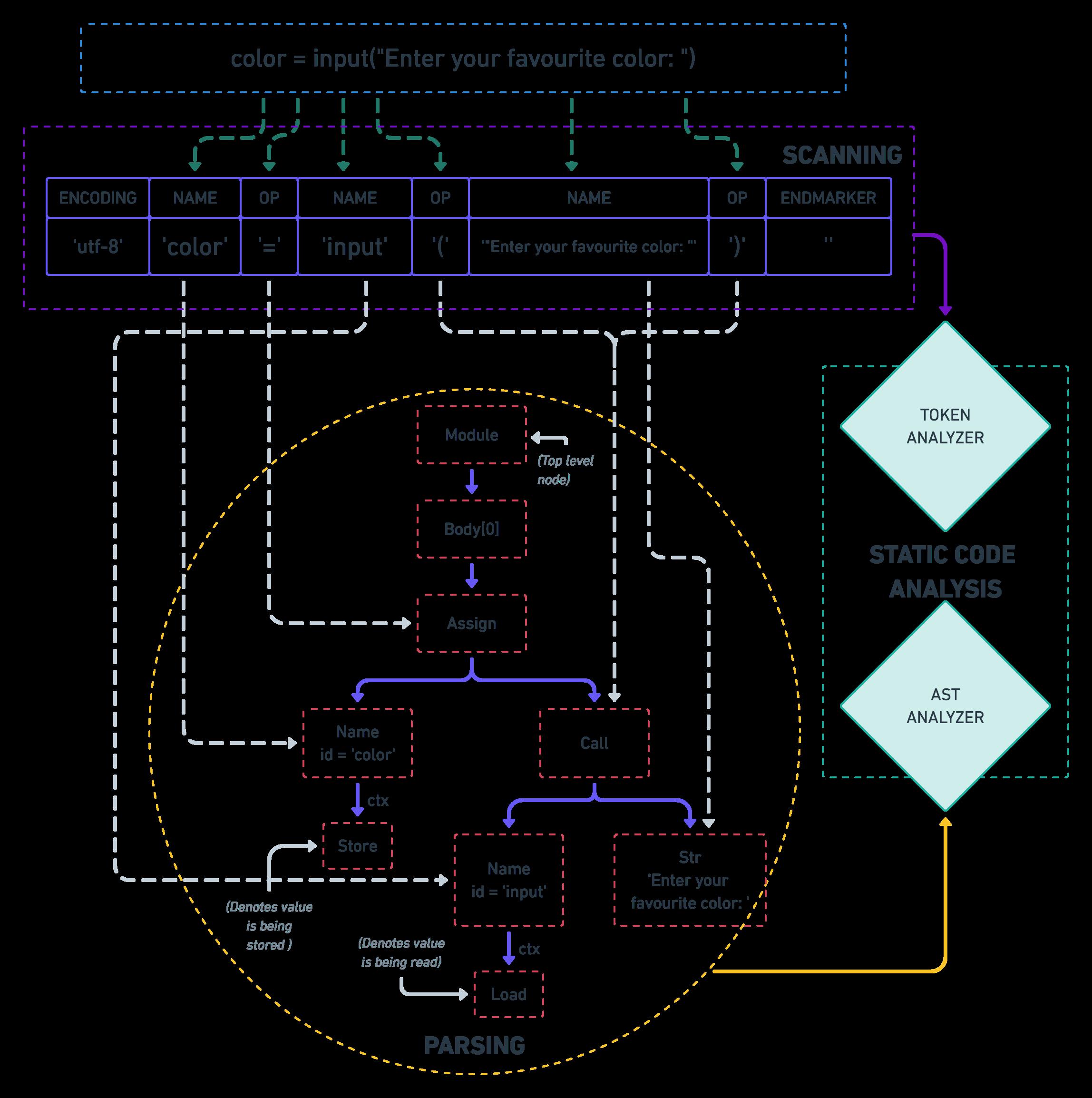 static analysis workflow