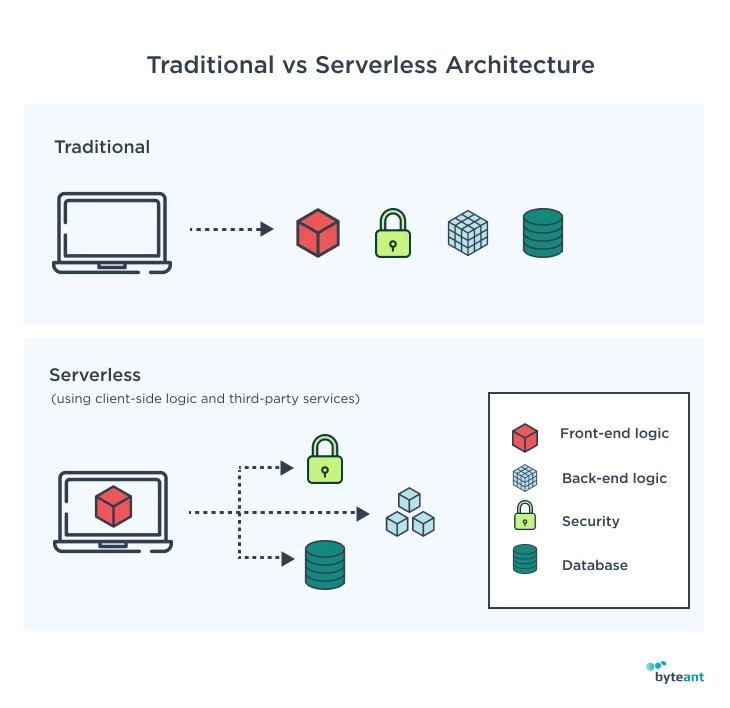 traditional versus serverless