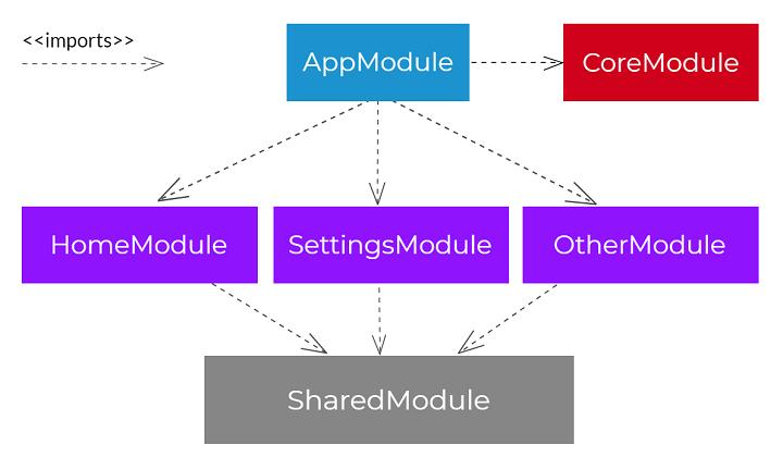 settings module