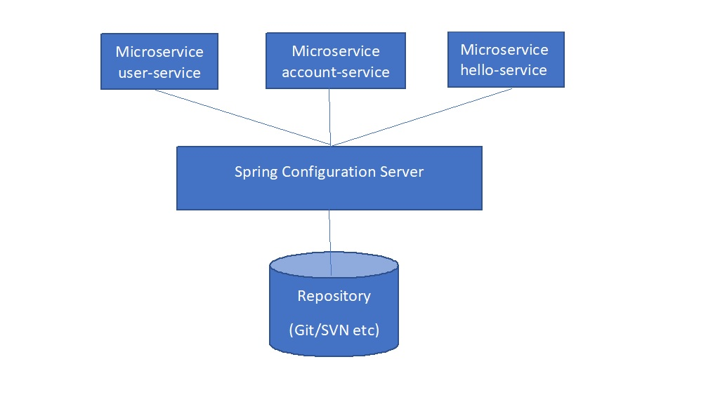 Spring Configuation Server services flowchart