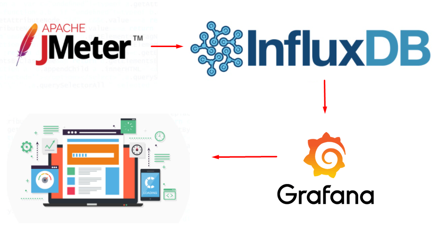 JMeter Real-Time Monitoring, Integration With Grafana+InfluxDB 2.0 (Flux) -  DZone Integration