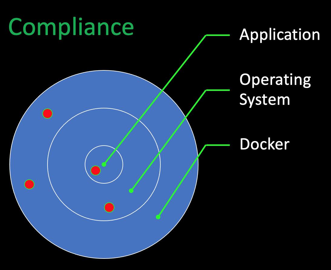 compliance target diagram