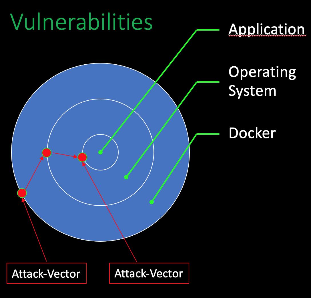 Vulnerabilities target diagram