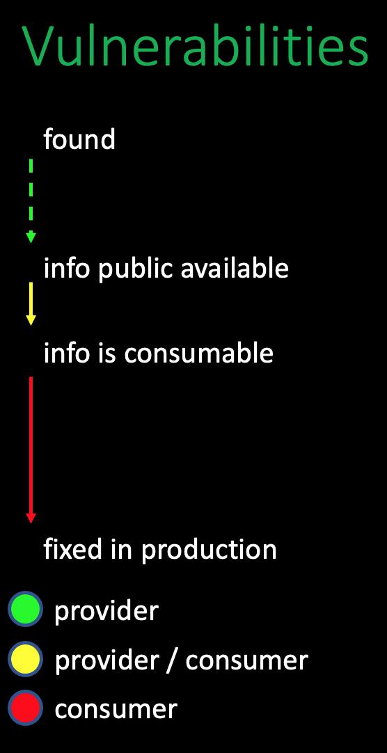 vulnerabilities diagram