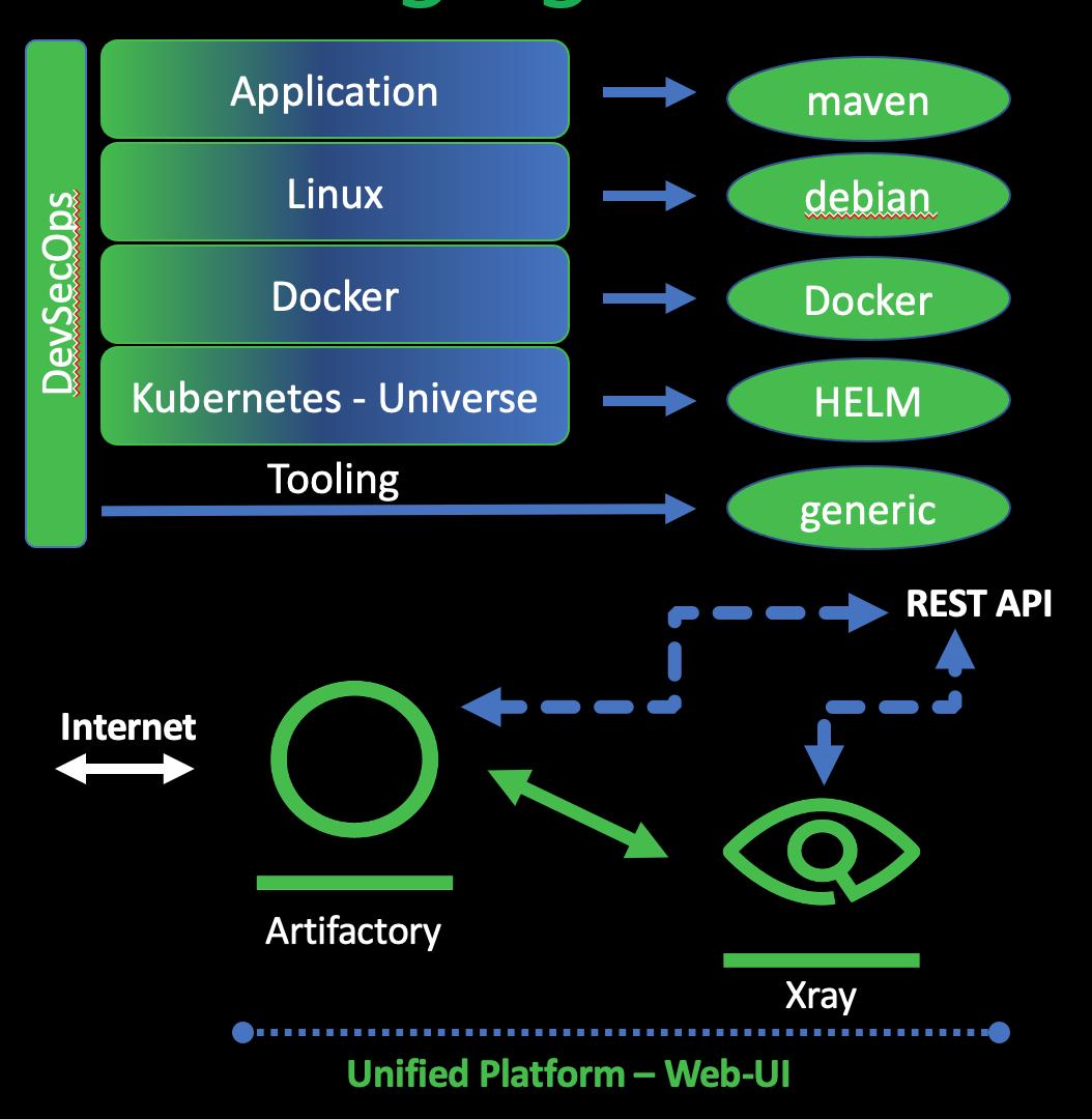 Bigger DevSecOps diagram