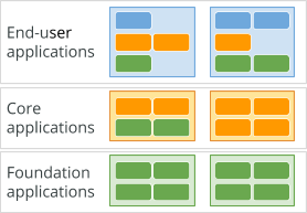 corresponding layers of application