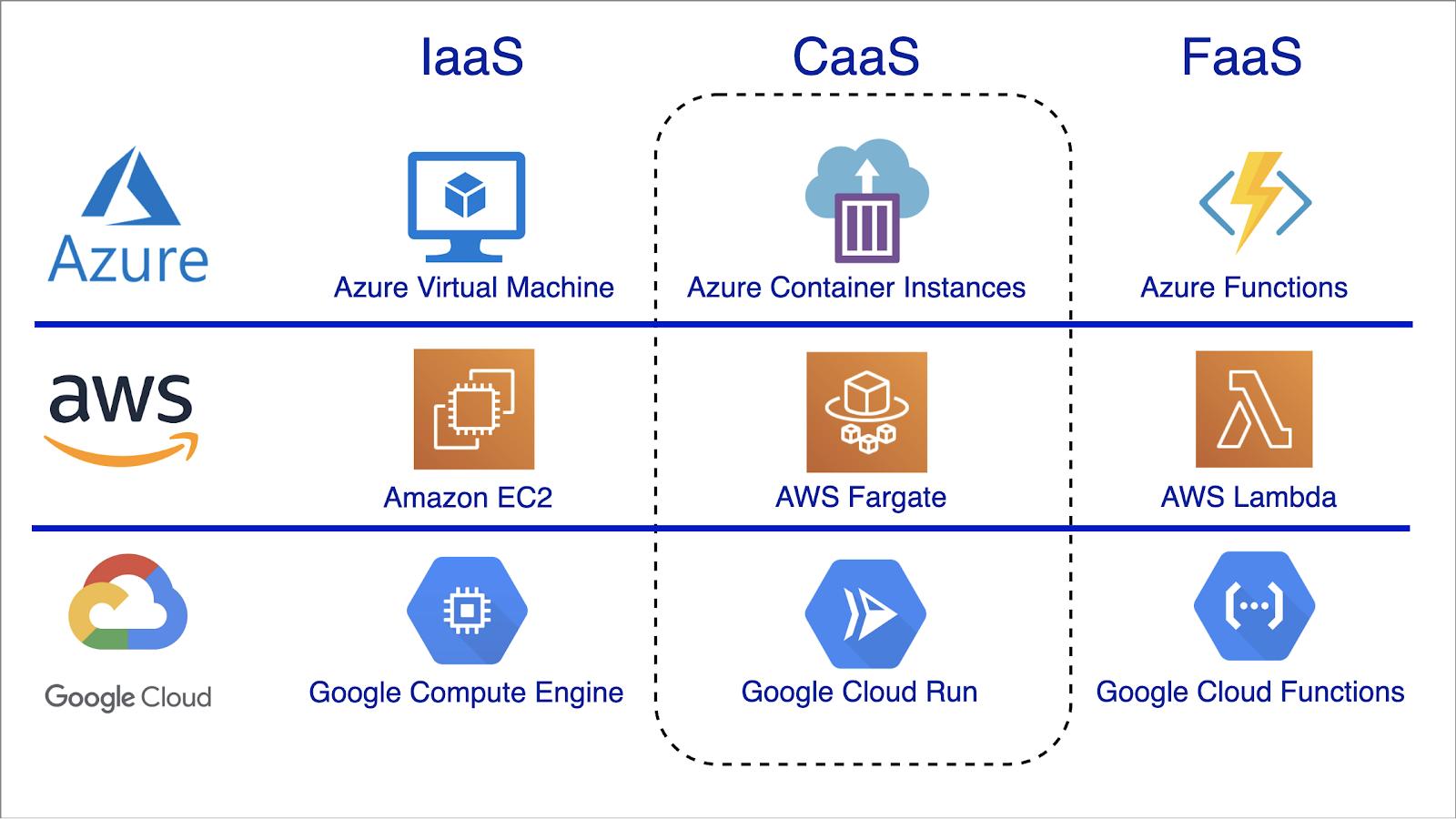 Software services comparison