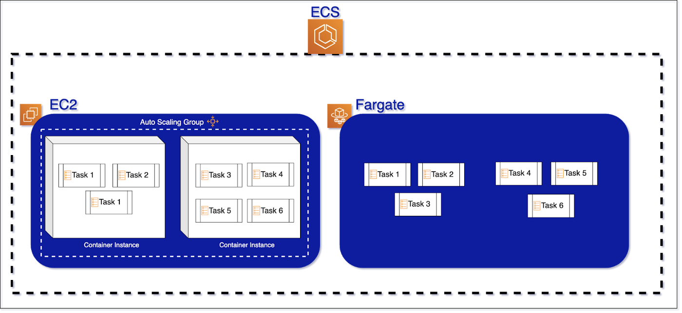 AWS Fargate diagram