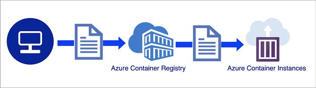 Azure Container Registry flow