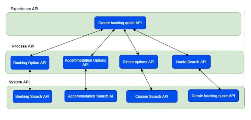 体验API>流程API>系统API流程图