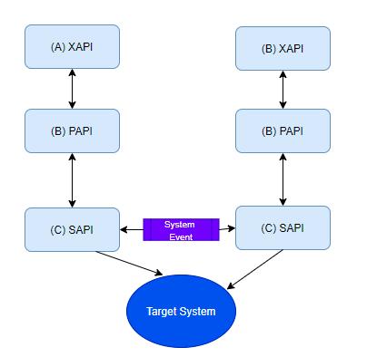 目标系统流程图