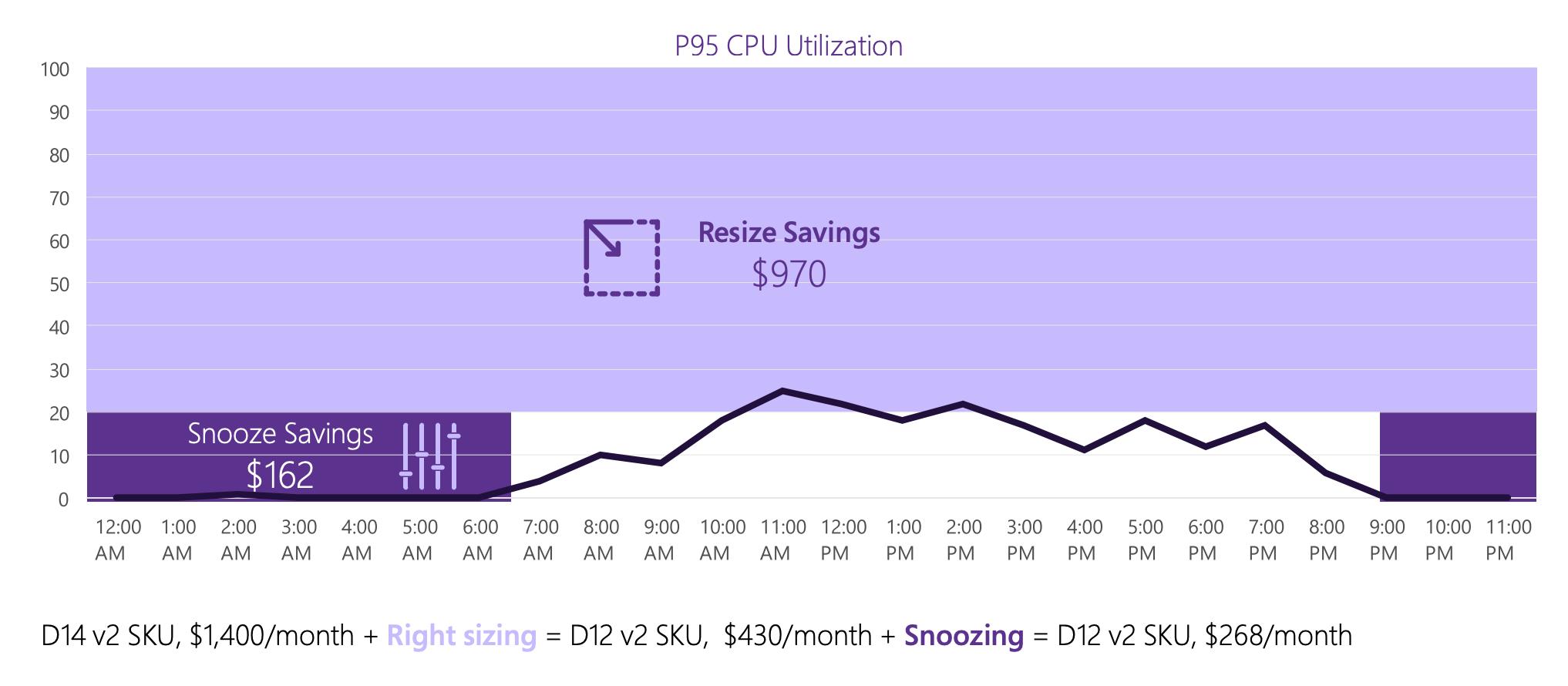 P95 CPU Utilization graph.