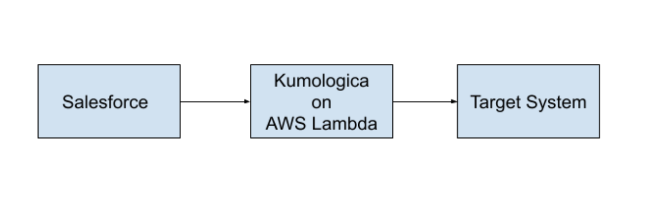 Salesforce -> Kumologica on AWS Lambda -> Target System